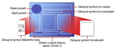 Části rozložení snímku v PowerPointu