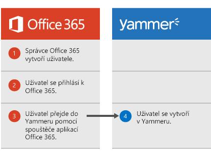 Diagram, který ukazuje, že když správce Office 365 vytvoří uživatele, může se tento uživatel přihlásit do Office 365 a pak ze spouštěče aplikací přejít do Yammeru. Potom se uživatel vytvoří i v Yammeru.