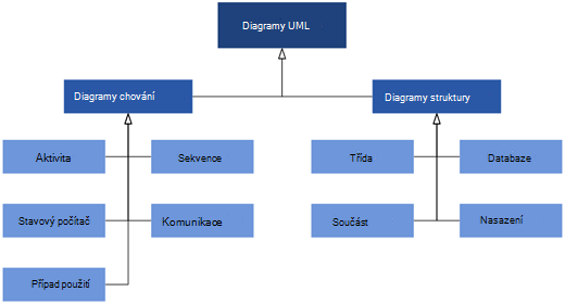 Diagramy UML dostupné ve Visiu rozdělené do dvou kategorií diagramů: diagramy chování a struktury