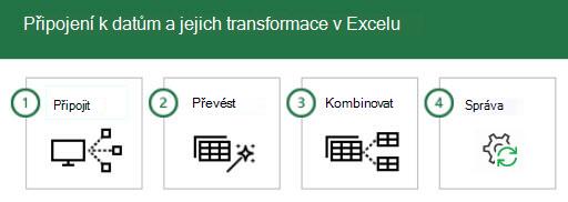 Připojení a transformace dat v Excelu ve 4 krocích: 1 – připojení, 2 – transformace, 3 – kombinování a 4 – Správa.
