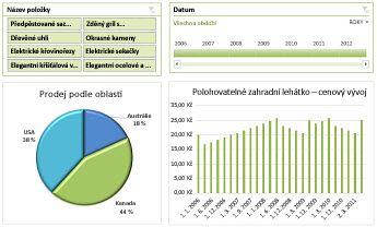 Příklad řídicího panelu služeb Excel Services