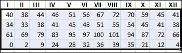 Příklad vybraných dat k seřazení v Excelu