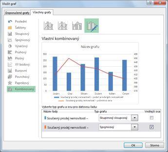 Kombinovaný graf v dialogovém okně Změnit typ grafu