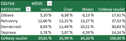 Příklad kontingenční tabulky s hodnotami zobrazenými jako procento z celkového součtu