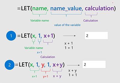 Diagram funkce LET