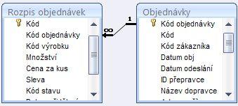 Zobrazuje relaci mezi dvěma tabulkami.