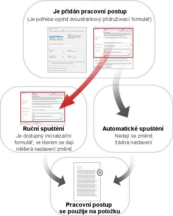 Porovnání formulářů pro ruční a automatické spuštění
