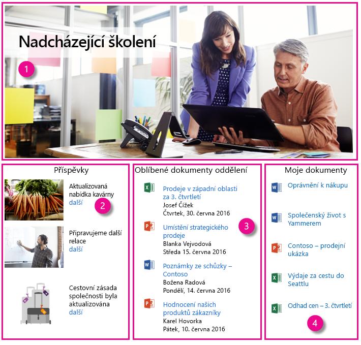Příklad intranet Domovská stránka s čtyři CSWPs