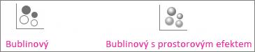 Bublinový graf a prostorový bublinový graf