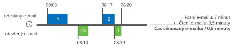 Příklad, jak Delve Analýza počítá časy e-mailů.
