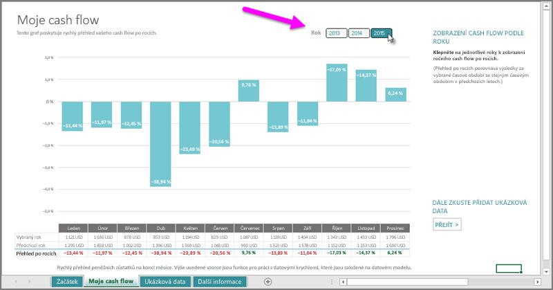 Zobrazení po letech v šabloně My Cashflow (Moje cashflow)
