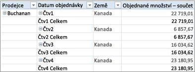 Kontingenční tabulka ve formě tabulky
