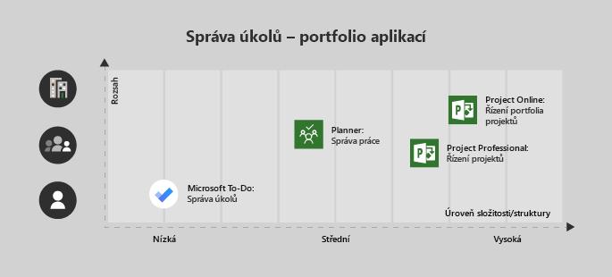 Microsoft to-do je dobrý pro jednoho uživatele nebo velmi vysoký projekt, Planner je skvělý pro tým a středně velkou složitost, Projectu Professional pro tým se střední nebo vysokou složitostí a Project Online pro Enterprise/složitá projekty.