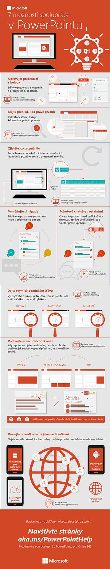 Informační grafika o možnostech spolupráce v PowerPointu