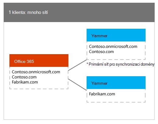 Jednoho klienta Office 365 namapované mnoho sítě Yammer