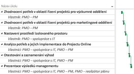 Plán projektu projektové kanceláře v Projectu Online