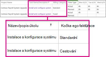 Dva řádky časového rozvrhu s různými kategoriemi