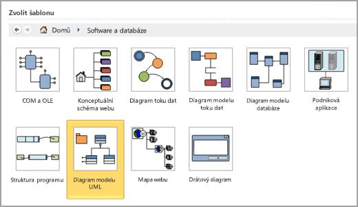 Vyberte Diagram modelu UML