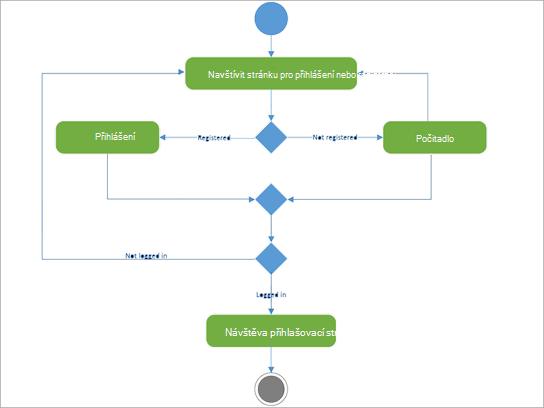 Diagram UML pro zobrazení aktivity přihlášení v registru