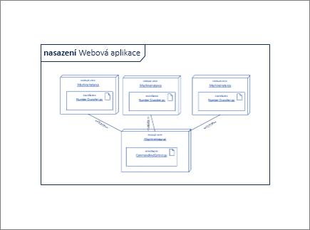 Obrazec přehled diagramu obsahující další obrazce instance uzlu a artefaktu
