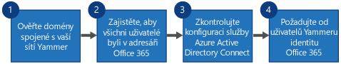 Vývojový diagram, který zobrazuje čtyři kroky pro nahrazení jednotného přihlašování v Yammeru a služby Yammer DSync přihlášením k Office 365 pro Yammer a službou Azure Active Directory Connect.