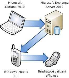 Připojení telefonu k systému Exchange Server