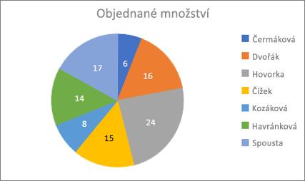 Ukázkový výsečový graf