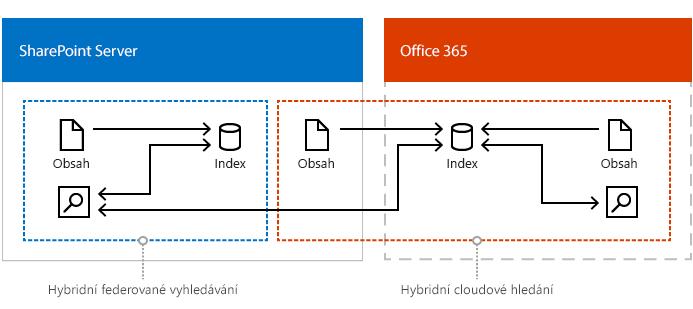 Obrázek ukazující kombinované nastavuje cloudu hybridní vyhledávání, hybridní federované vyhledávání a podnikového vyhledávání.