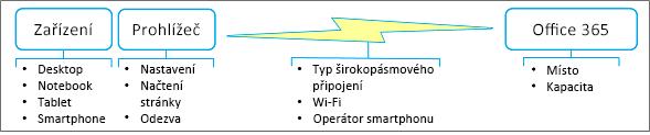 Faktory výkonu sítě
