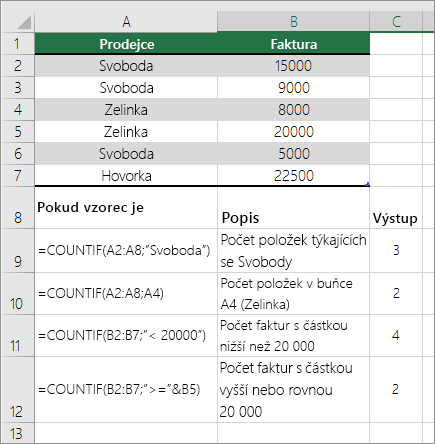 COUNTIF – příklady funkce