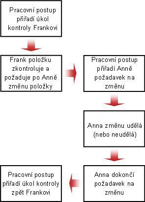 Vývojový diagram požadavku na změnu