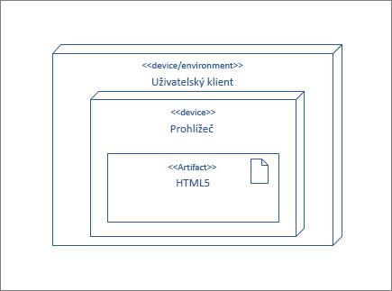 Uzel UserClient s uzlem prohlížeče, který obsahuje artefakt HTML5