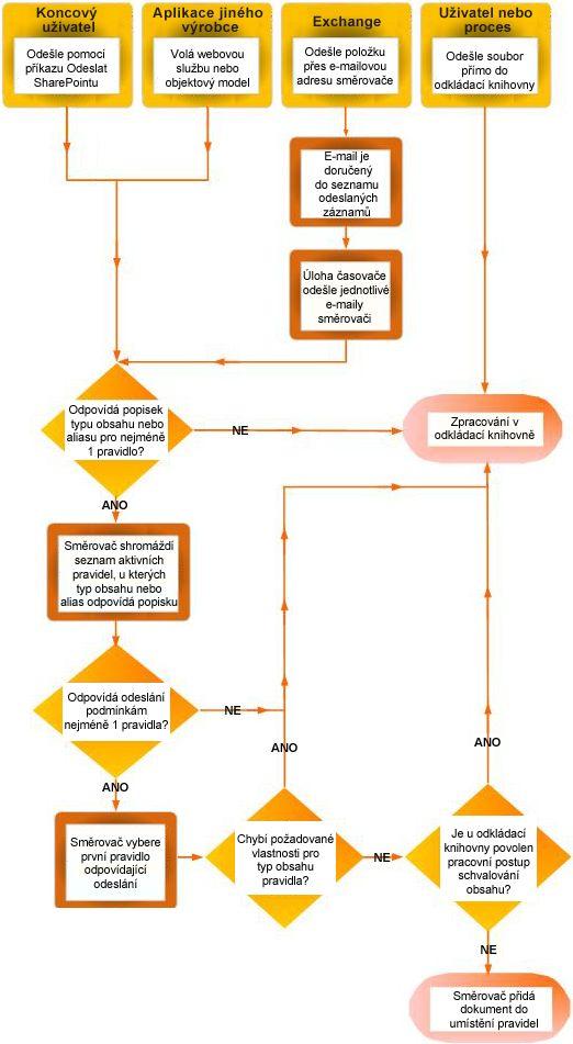 Směrování dokumentů pomocí organizátora obsahu. Diagram znázorňuje několik zdrojů a vracení dokumentů s chybějícími metadaty do odkládací knihovny.