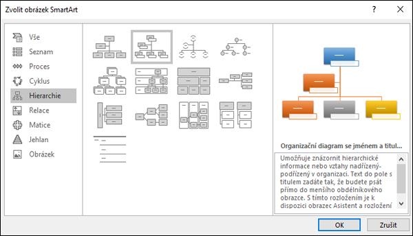 Výběr obrázkového organizačního diagramu