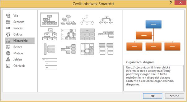 Zobrazí dialog SmartArt s vybranou hierarchií.