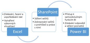 Excel, SharePoint a Power BI