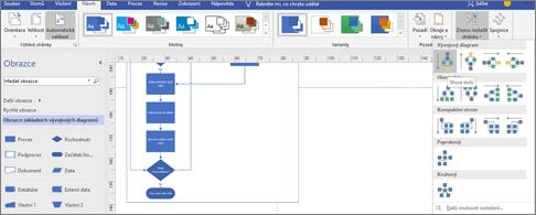 Vývojový diagram s širokou škálou možností návrhu a rozložení