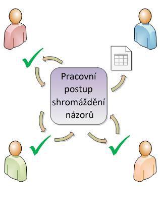 Pracovní postup směrující položku k účastníkům