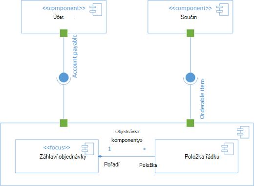 Ukázkový diagram součásti UML