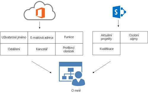 Diagram znázorňující postup naplnění informací profilu v adresářové službě Office 365 a SharePointu Online na stránce uživatele O mně