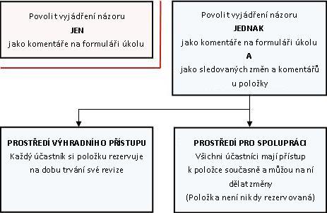Různé režimy povolení a poskytování zpětné vazby