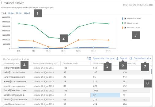 Sestava aktivit v Office 365