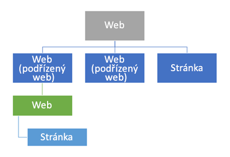 Diagram hierarchie webů