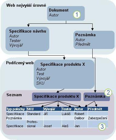 Diagram dědičnosti u typů obsahu