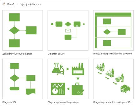 Snímek obrazovky s miniaturami šesti diagramů na stránce kategorie vývojového diagramu