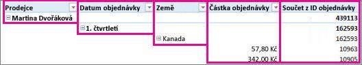 Data kontingenční tabulky ve formátu osnovy