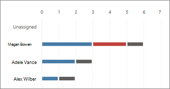 Snímek obrazovky s grafem Členové v Planneru
