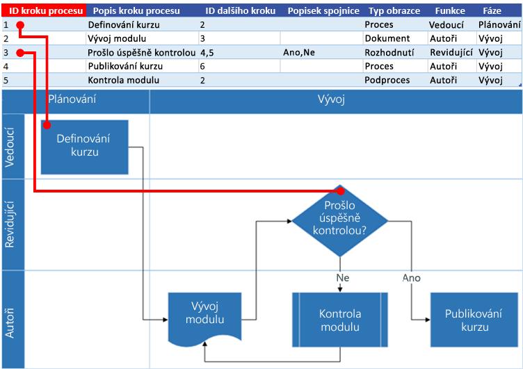 Spolupráce excelové mapy procesu s vývojovým diagramem Visia: ID kroku procesu