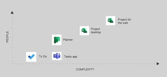 Graf, který používá aplikace Project