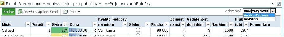 Panel nástrojů webové části Excel Web Access s rozevíracím seznamem pojmenovaných položek v nabídce Zobrazení